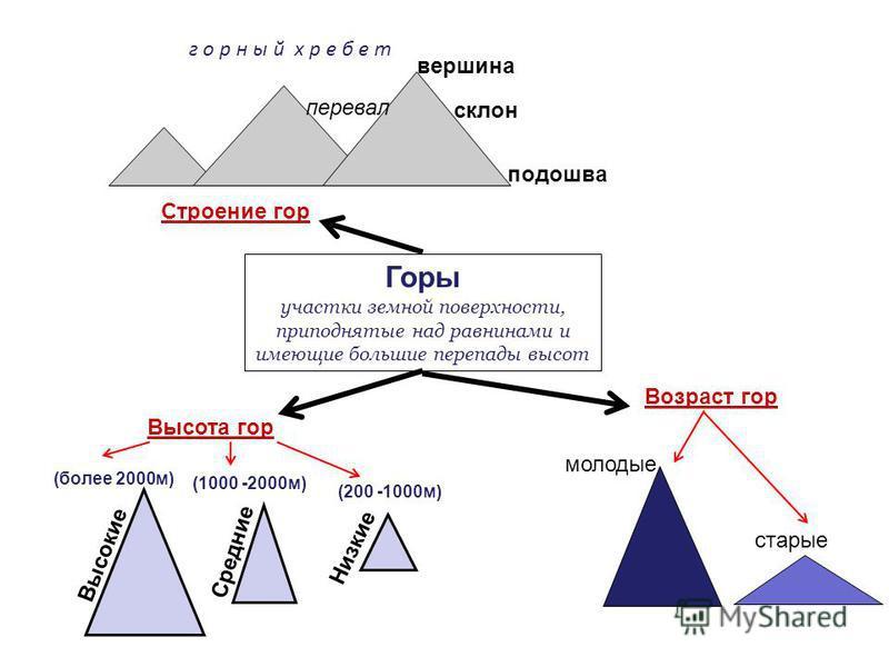 Горы участки земной поверхности, приподнятые над равнинами и имеющие большие перепады высот горный х р е б е т перевал вершина склон подошва Строение гор Высота гор Высокие Низкие Средние (более 2000 м) (1000 -2000 м) (200 -1000 м) Возраст гор молоды