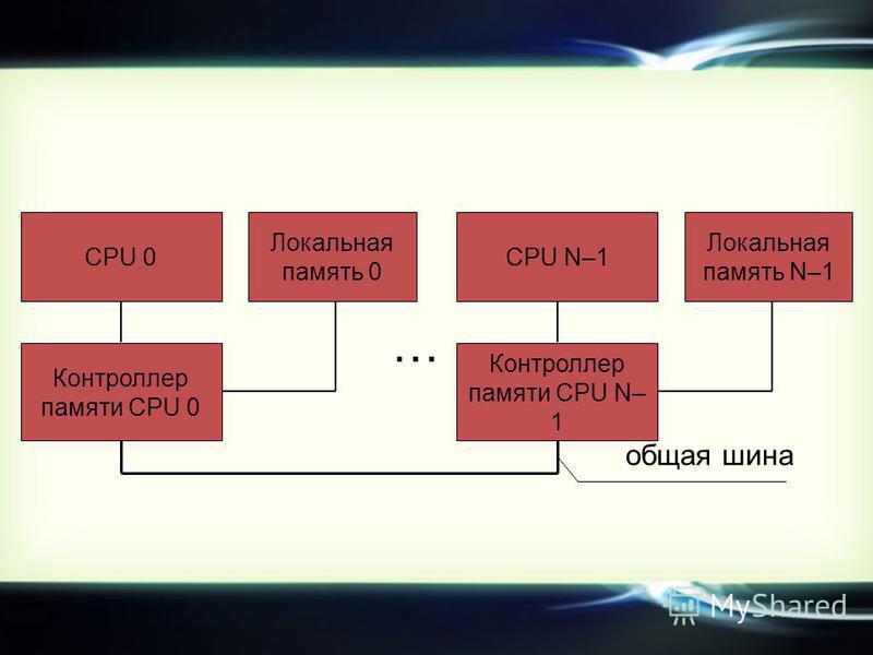 CPU 0 Контроллер памяти CPU 0 Локальная память 0 … CPU N–1 Контроллер памяти CPU N– 1 Локальная память N–1 общая шина
