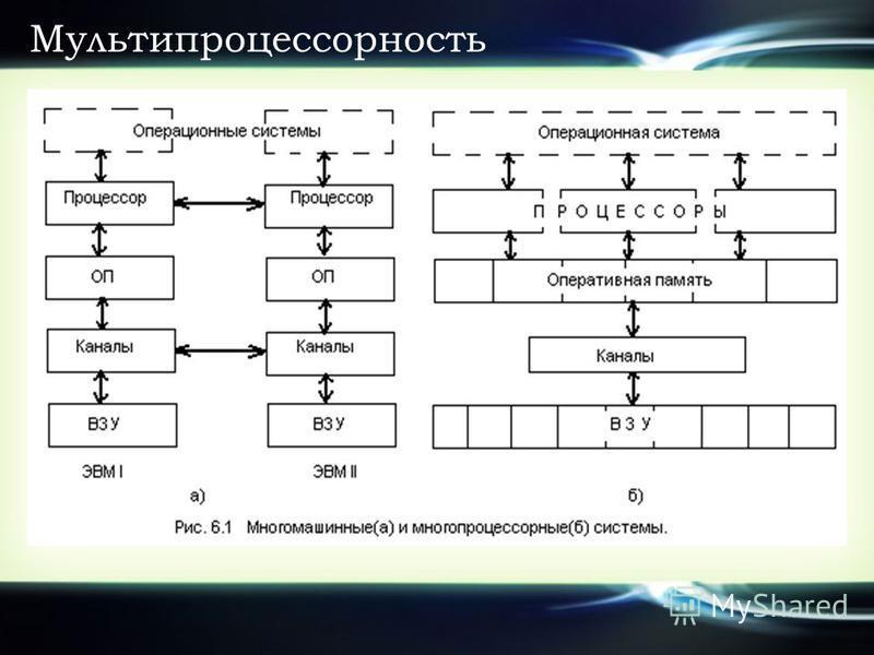 Мультипроцессорность