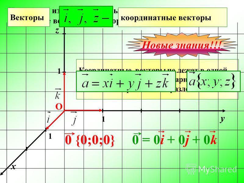 Координатные векторы не лежат в одной плоскости, т. е. не компланарны, тогда для любого вектора имеем разложение: На каждой из положительных полуосей отложены единичные векторы – векторы, длина которых равна 1 x y 1 1 1 О z Векторы координатные векто