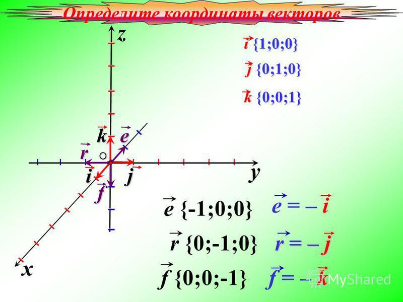 i {1;0;0} i {1;0;0} j {0;1;0} j {0;1;0} e {-1;0;0} r {0;-1;0} y x z I I I I I I I I j k iO k {0;0;1} k {0;0;1} e r f f {0;0;-1} e = – i r = – j k f = – k Определите координаты векторов
