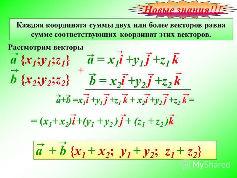 Каждая координата суммы двух или более векторов равна сумме соответствующих координат этих векторов. а+b = x 2 +y 2 +z 2 = а+b =x 1 i +y 1 j +z 1 k + x 2 i +y 2 j +z 2 k = a + b {x 1 + x 2 ; y 1 + y 2 ; z 1 + z 2 } Рассмотрим векторы a {x1;y1;z1} a {