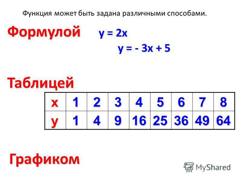 Функция может быть задана различными способами. Формулой Таблицей Графиком у = 2 х у = - 3 х + 5 х 1 2 3 4 5 6 7 8 у 1 4 91625364964