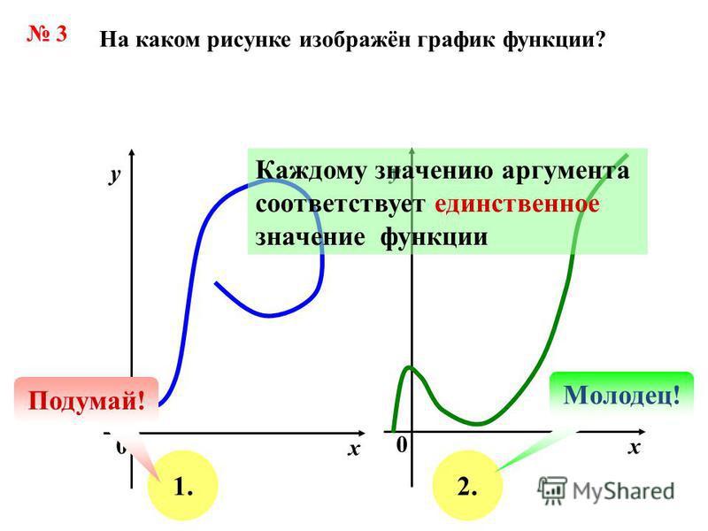 3 На каком рисунке изображён график функции? х у 0 х у 0 1.2. Подумай! Молодец! Каждому значению аргумента соответствует единственное значение функции