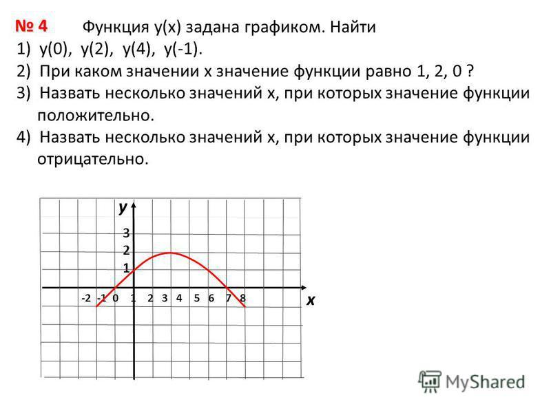 Функция у(х) задана графиком. Найти 1) у(0), у(2), у(4), у(-1). 2) При каком значении х значение функции равно 1, 2, 0 ? 3) Назвать несколько значений х, при которых значение функции положительно. 4) Назвать несколько значений х, при которых значение