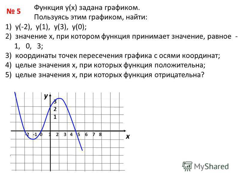 Функция у(х) задана графиком. Пользуясь этим графиком, найти: 1) у(-2), у(1), у(3), у(0); 2) значение х, при котором функция принимает значение, равное - 1, 0, 3; 3) координаты точек пересечения графика с осями координат; 4) целые значения х, при кот