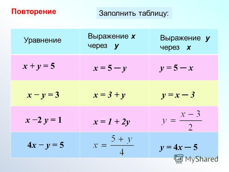 Заполнить таблицу: x + y = 5 x y = 3 x 2 y = 1 4x y = 5 Уравнение x = 5 y x = 3 + y x = 1 + 2y Выражение x через y Выражение y через x y = 5 x y = x 3 y = 4x 5 Повторение
