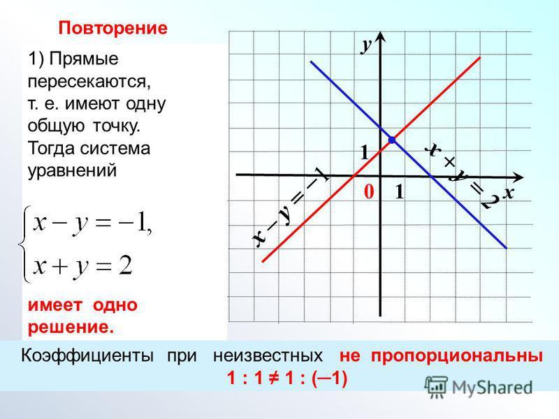 1) Прямые пересекаются, т. е. имеют одну общую точку. Тогда система уравнений имеет одно решение. х у 01 1 x – y = 1 x + y = 2 Коэффициенты при неизвестных не пропорциональны 1 : 1 1 : (1) Повторение
