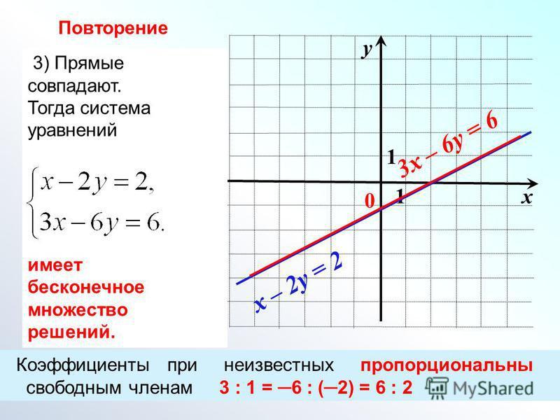 х у 0 1 1 x – 2y = 2 3x – 6y = 6 3) Прямые совпадают. Тогда система уравнений имеет бесконечное множество решений. Коэффициенты при неизвестных пропорциональны свободным членам 3 : 1 = 6 : (2) = 6 : 2 Повторение