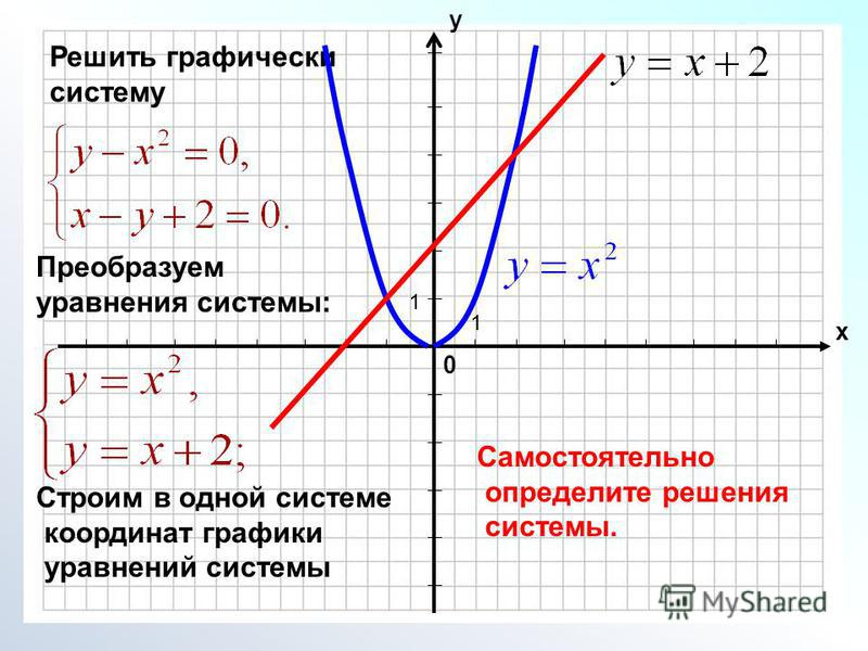0 х у 1 1 Решить графически систему Преобразуем уравнения системы: Строим в одной системе координат графики уравнений системы Самостоятельно определите решения системы.