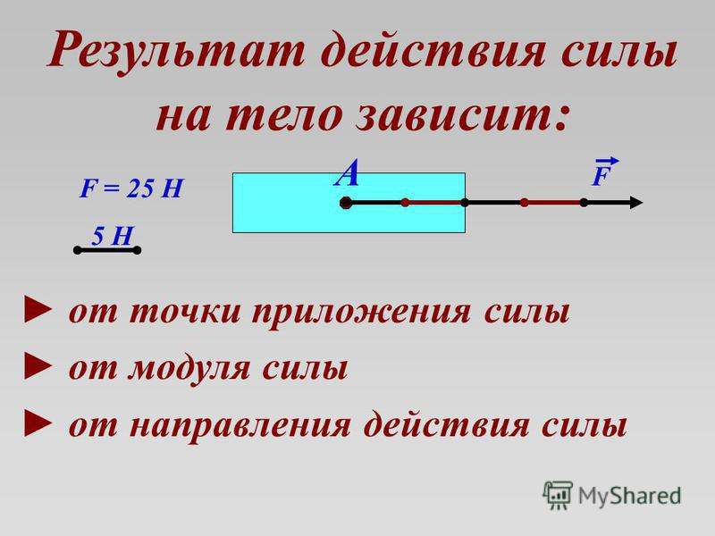 Результат действия силы на тело зависит: от точки приложения силы от модуля силы от направления действия силы А 5 Н F = 25 Н F