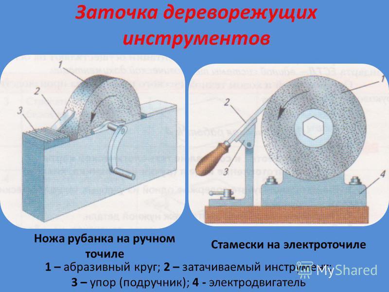 Заточка дереворежущих инструментов Ножа рубанка на ручном точиле Стамески на электроточиле 1 – абразивный круг; 2 – затачиваемый инструмент; 3 – упор (подручник); 4 - электродвигатель