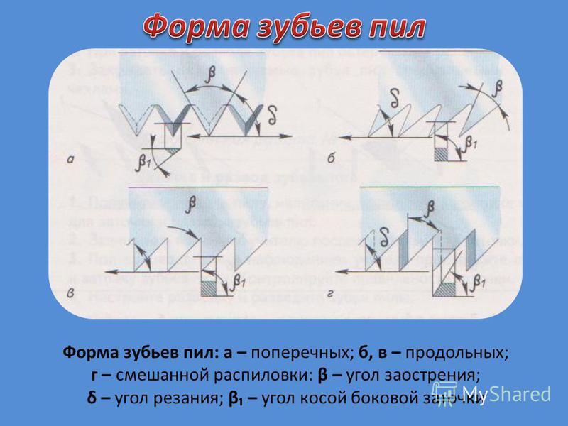 Форма зубьев пил: а – поперечных; б, в – продольных; г – смешанной распиловки: β – угол заострения; δ – угол резания; β – угол косой боковой заточки