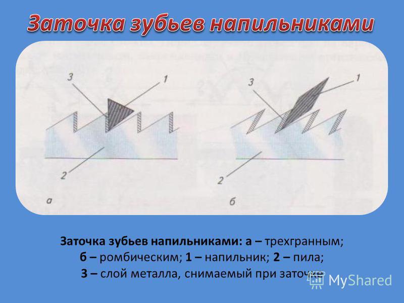 Заточка зубьев напильниками: а – трехгранным; б – ромбическим; 1 – напильник; 2 – пила; 3 – слой металла, снимаемый при заточке