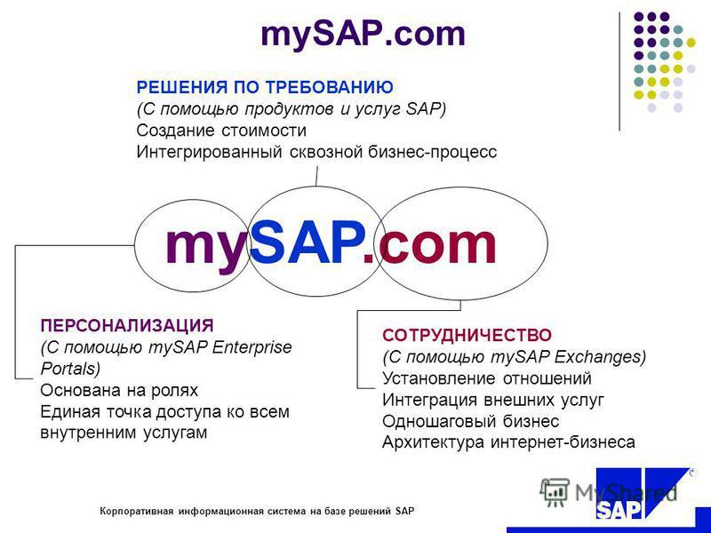 R Корпоративная информационная система на базе решений SAP mySAP.com РЕШЕНИЯ ПО ТРЕБОВАНИЮ (С помощью продуктов и услуг SAP) Создание стоимости Интегрированный сквозной бизнес-процесс ПЕРСОНАЛИЗАЦИЯ (С помощью mySAP Enterprise Portals) Основана на ро