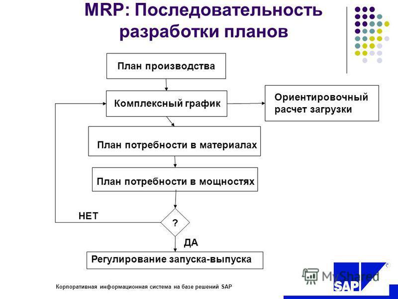 R Корпоративная информационная система на базе решений SAP MRP: Последовательность разработки планов План производства Комплексный график Ориентировочный расчет загрузки План потребности в материалах План потребности в мощностях Регулирование запуска