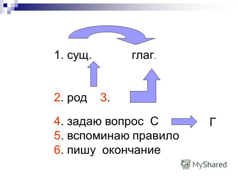 1. сущ. глаг. 2. род 3. 4. задаю вопрос С 5. вспоминаю правило 6. пишу окончание Г