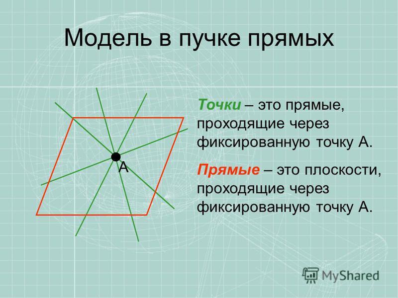 Модель в пучке прямых Точки – это прямые, проходящие через фиксированную точку А. Прямые – это плоскости, проходящие через фиксированную точку А. А