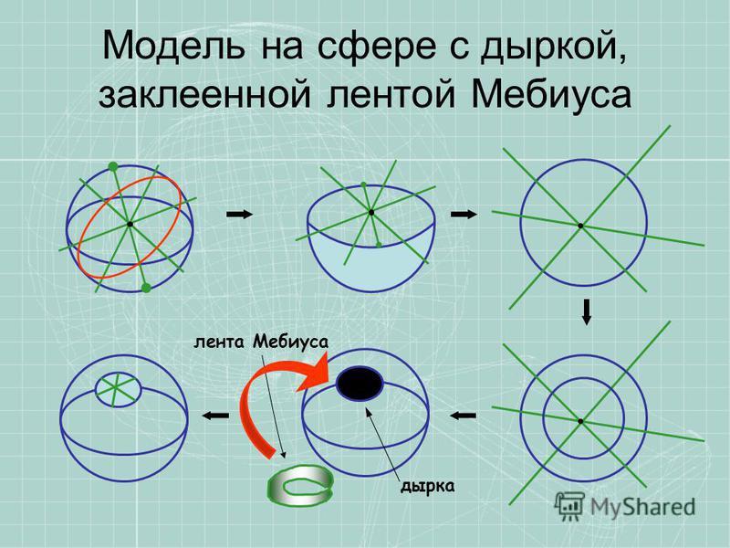 Модель на сфере с дыркой, заклеенной лентой Мебиуса лента Мебиуса дырка