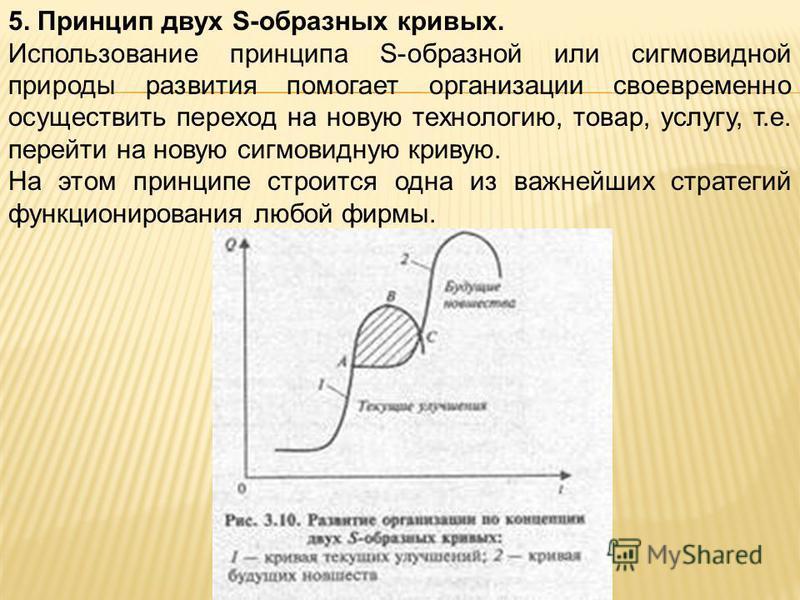 5. Принцип двух S-образных кривых. Использование принципа S-образной или сигмовидной природы развития помогает организации своевременно осуществить переход на новую технологию, товар, услугу, т.е. перейти на новую сигмовидную кривую. На этом принципе
