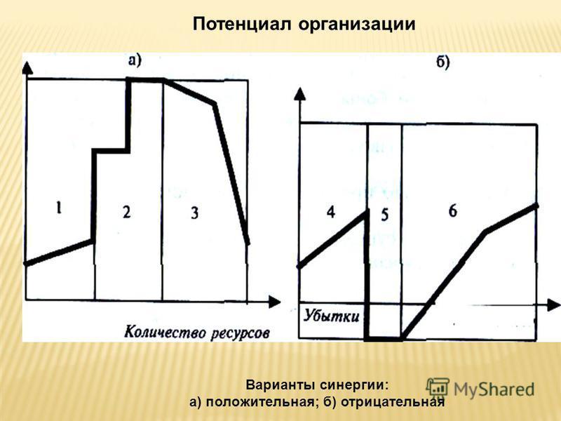 Потенциал организации Варианты синергии: а) положительная; б) отрицательная