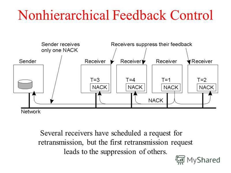 Nonhierarchical Feedback Control Several receivers have scheduled a request for retransmission, but the first retransmission request leads to the suppression of others.