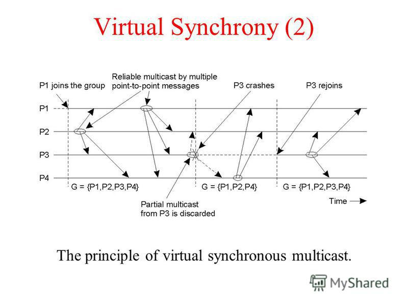 Virtual Synchrony (2) The principle of virtual synchronous multicast.