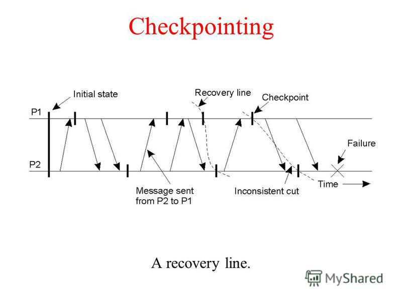 Checkpointing A recovery line.