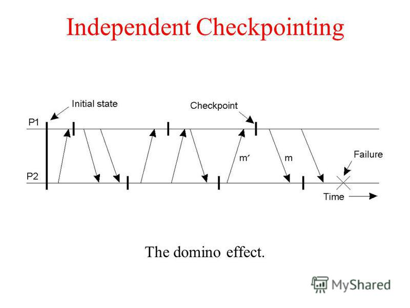 Independent Checkpointing The domino effect.