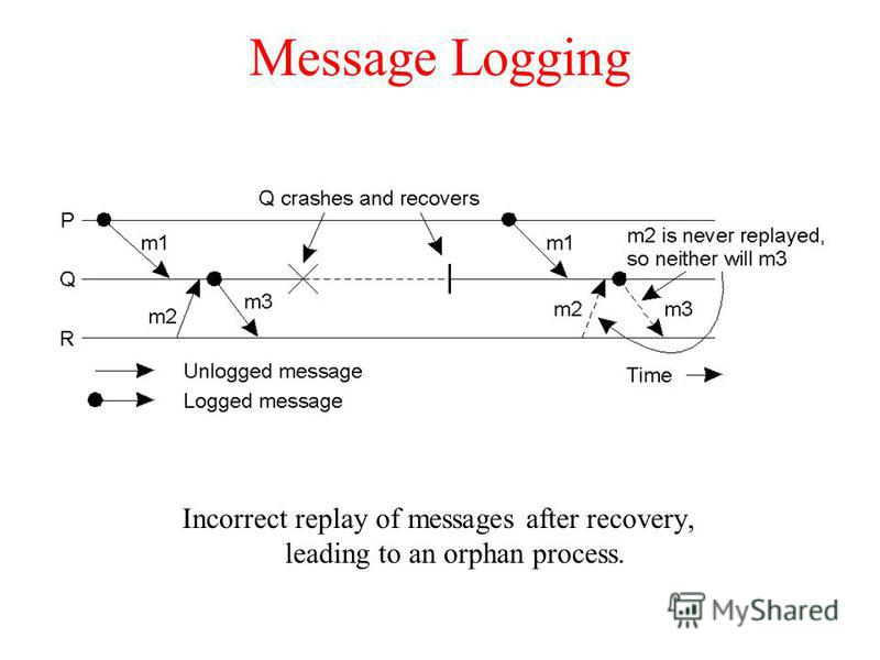 Message Logging Incorrect replay of messages after recovery, leading to an orphan process.