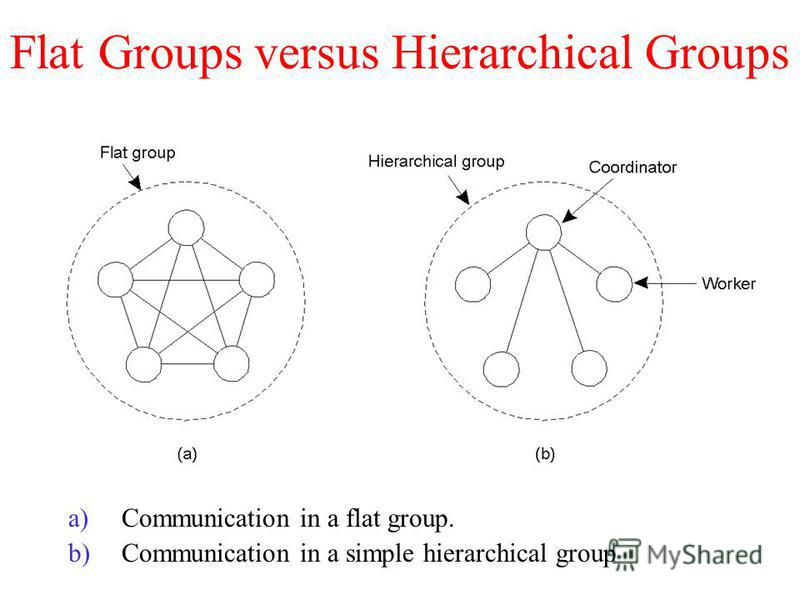 Flat Groups versus Hierarchical Groups a)Communication in a flat group. b)Communication in a simple hierarchical group