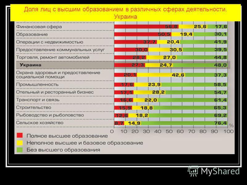 Доля лиц с высшим образованием в различных сферах деятельности. Украина