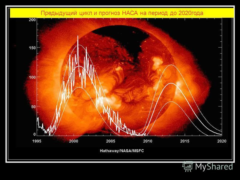 Предыдущий цикл и прогноз НАСА на период до 2020 года