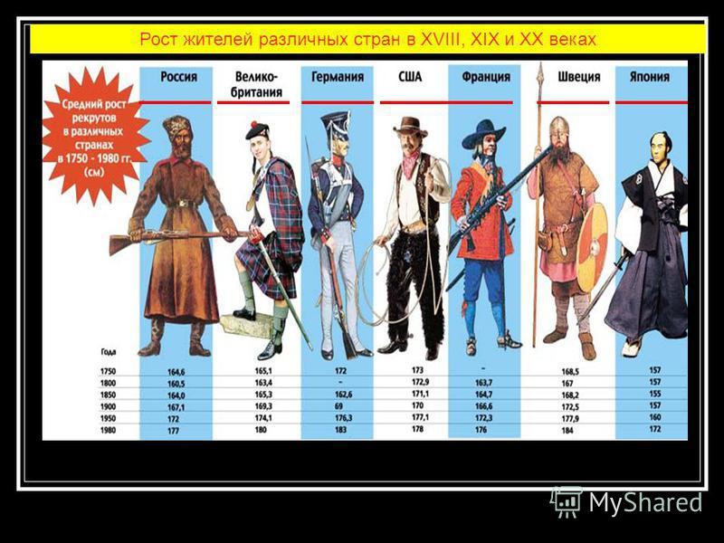 Рост жителей различных стран в XVIII, XIX и XX веках