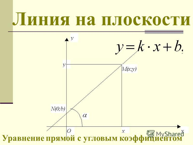 Линия на плоскости Уравнение прямой с угловым коэффициентом