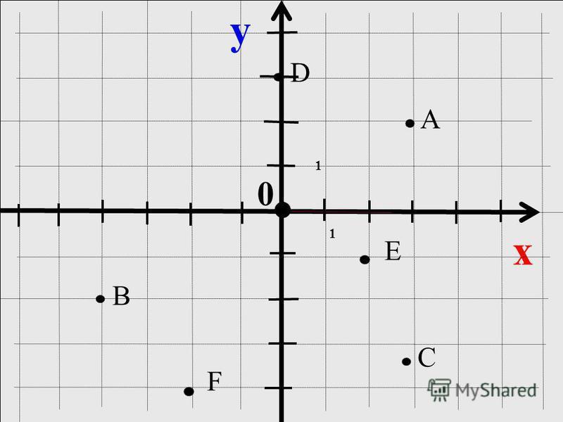 y x 0 A C B 1 1 D E F