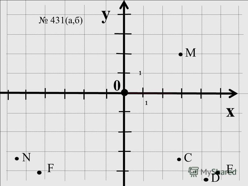 y x 0 M C N 1 1 D E F 431(а,б)