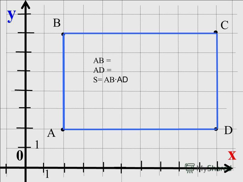 y x 0 A D C B 1 1 АВ = АD = S= AB ·AD