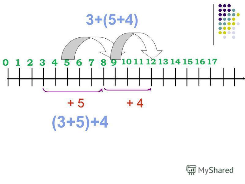 3+(5+4) 0123456789 1011121314151617 + 4 + 5 (3+5)+4