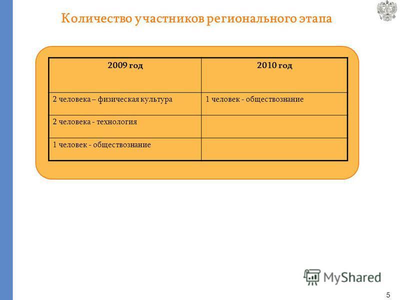 5 Количество участников регионального этапа 2009 год 2010 год 2 человека – физическая культура 1 человек - обществознание 2 человека - технология 1 человек - обществознание