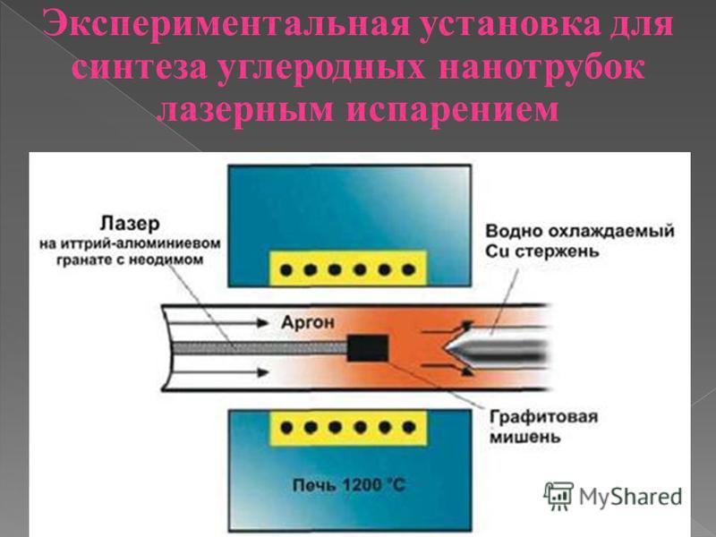 Экспериментальная установка для синтеза углеродных нанотрубок лазерным испарением
