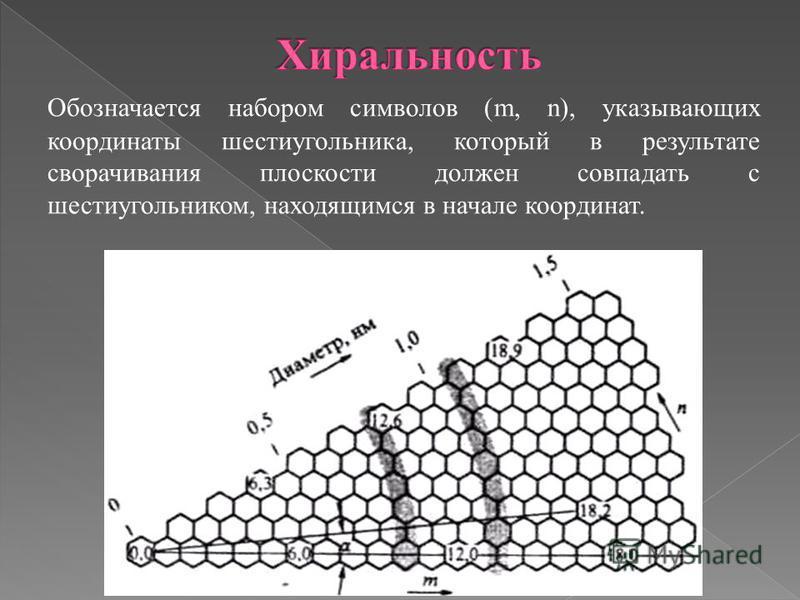 Обозначается набором символов (m, n), указывающих координаты шестиугольника, который в результате сворачивания плоскости должен совпадать с шестиугольником, находящимся в начале координат.