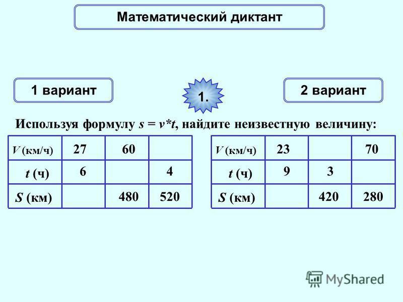 Математический диктант 1 вариант 2 вариант Используя формулу s = v*t, найдите неизвестную величину: 1. V (км/ч) t (ч) S (км) 6 27 480 60 520 4 V (км/ч) t (ч) S (км) 9 23 420 3 280 70