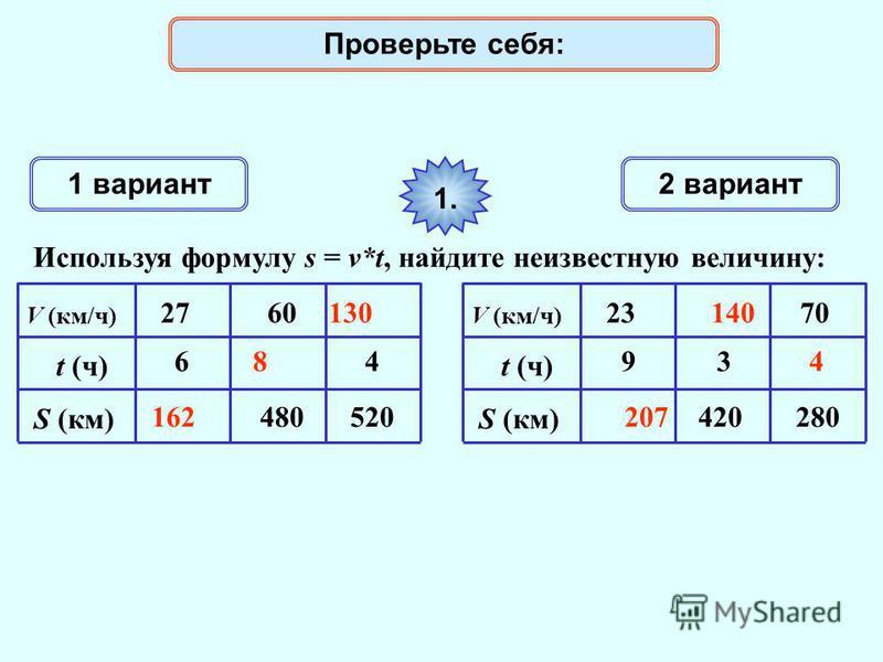 1 вариант 2 вариант Используя формулу s = v*t, найдите неизвестную величину: 1. V (км/ч) t (ч) S (км) 6 27 480 60 520 4 V (км/ч) t (ч) S (км) 9 23 420 3 280 70 162207 8 140130 4 Проверьте себя: