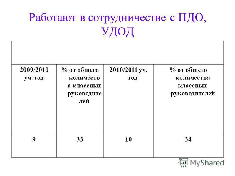 Работают в сотрудничестве с ПДО, УДОД 2009/2010 уч. год % от общего количеств а классных руководите лей 2010/2011 уч. год % от общего количества классных руководителей 9331034
