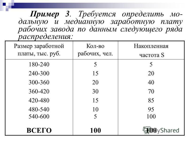 Пример 3. Требуется определить мо- дальную и медианную заработную плату рабочих завода по данным следующего ряда распределения: Размер заработной платы, тыс. руб. Кол-во рабочих, чел. Накопленная частота S 180-240 240-300 300-360 360-420 420-480 480-