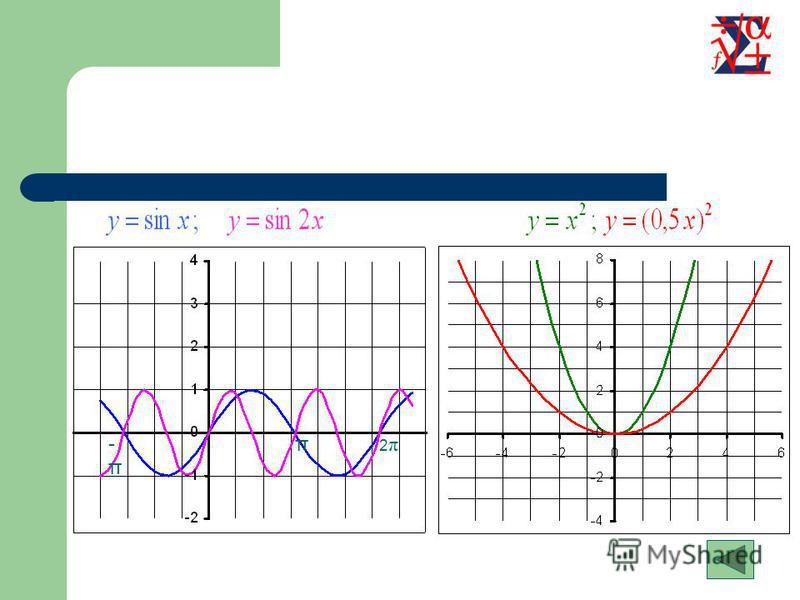 Растяжение (сжатие) в k раз вдоль оси OX Для построения графика функции необходимо график функции сжать в k раз вдоль оси OX для k>1 или растянуть в 1/k раз вдоль оси OX для k<1 Содержание Примеры