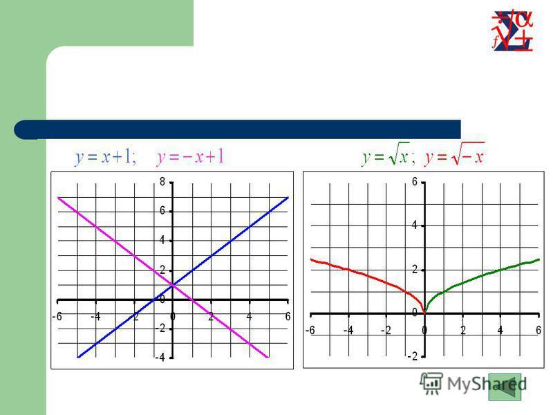 Симметричное отображение относительно оси OY Для построения графика функции необходимо график функции симметрично отобразить относительно оси OY Содержание Примеры