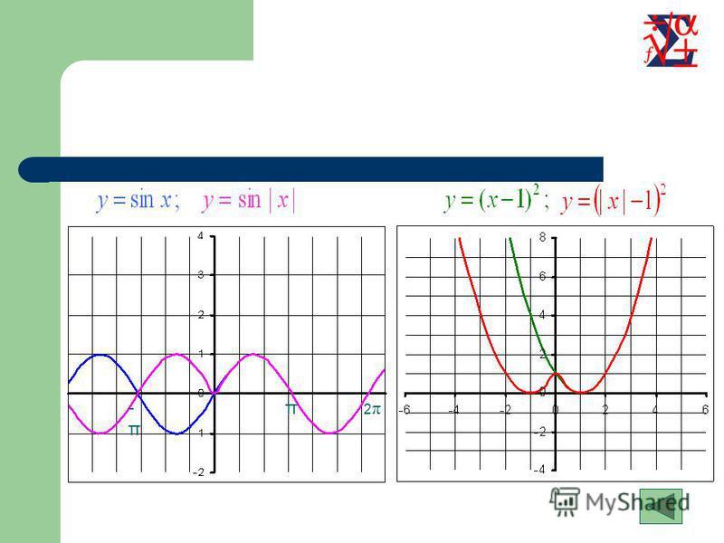 Построение графика Для построения графика функции необходимо часть графика функции, лежащую в области, оставить неизменной, и её же отобразить симметрично относительно оси OY в область Содержание Примеры