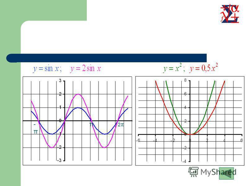 Растяжение (сжатие) в k раз вдоль оси OY Для построения графика функции необходимо график функции растянуть в k раз вдоль оси OY для k>1 или сжать в 1/k раз вдоль оси OY для k<1 Содержание Примеры